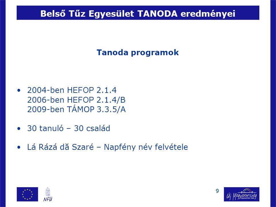 Tanoda programok 2004-ben H EFOP 2.1.4 2006-ben H EFOP 2.1.4/B 2009-ben T Á MOP 3.3.5/A 30 tanuló – 30 család Lá Rázá dă Szaré – Napfény név felvétele