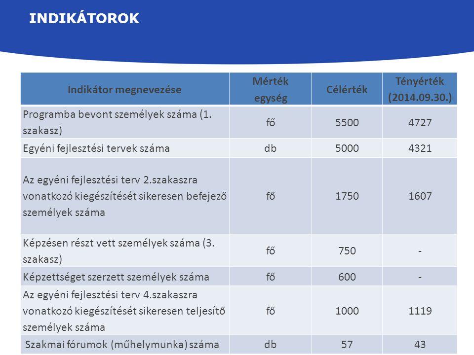 INDIKÁTOROK Indikátor megnevezése Mérték egység Célérték Tényérték (2014.09.30.) Programba bevont személyek száma (1. szakasz) fő55004727 Egyéni fejle