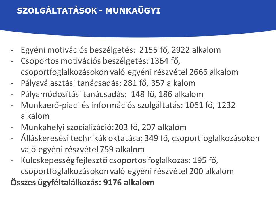 SZOLGÁLTATÁSOK - MUNKAÜGYI -Egyéni motivációs beszélgetés: 2155 fő, 2922 alkalom -Csoportos motivációs beszélgetés: 1364 fő, csoportfoglalkozásokon va
