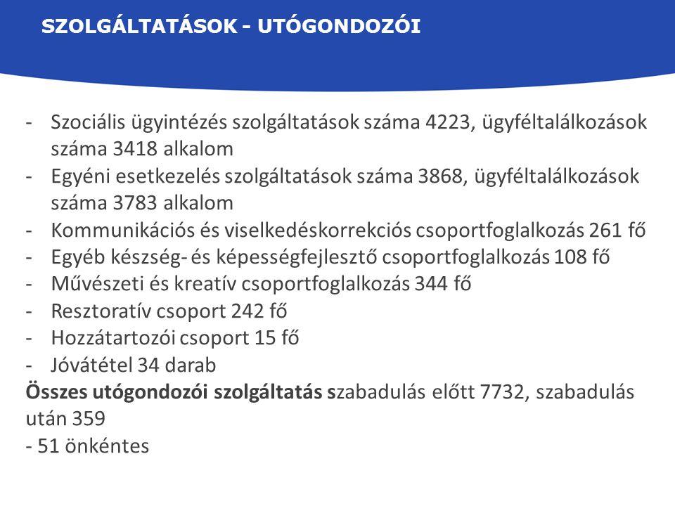 SZOLGÁLTATÁSOK - UTÓGONDOZÓI -Szociális ügyintézés szolgáltatások száma 4223, ügyféltalálkozások száma 3418 alkalom -Egyéni esetkezelés szolgáltatások