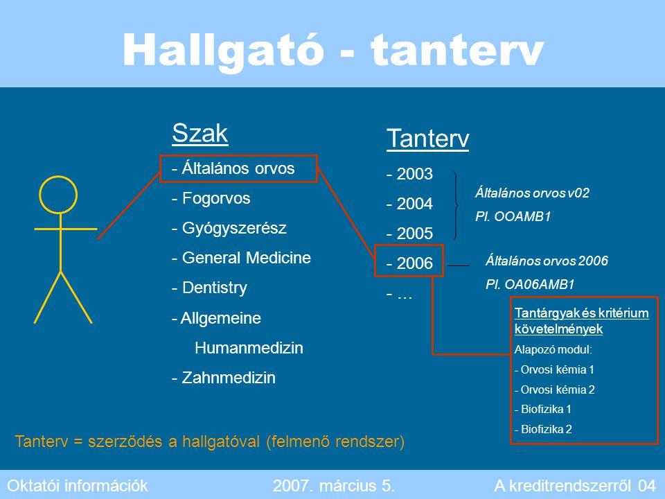 Hallgató - tanterv Szak - Általános orvos - Fogorvos - Gyógyszerész - General Medicine - Dentistry - Allgemeine Humanmedizin - Zahnmedizin Tanterv - 2