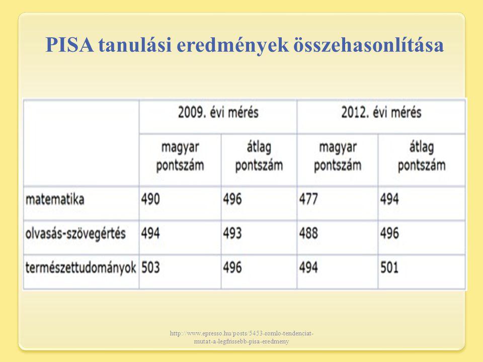 http://www.epresso.hu/posts/5453-romlo-tendenciat- mutat-a-legfrissebb-pisa-eredmeny PISA tanulási eredmények összehasonlítása