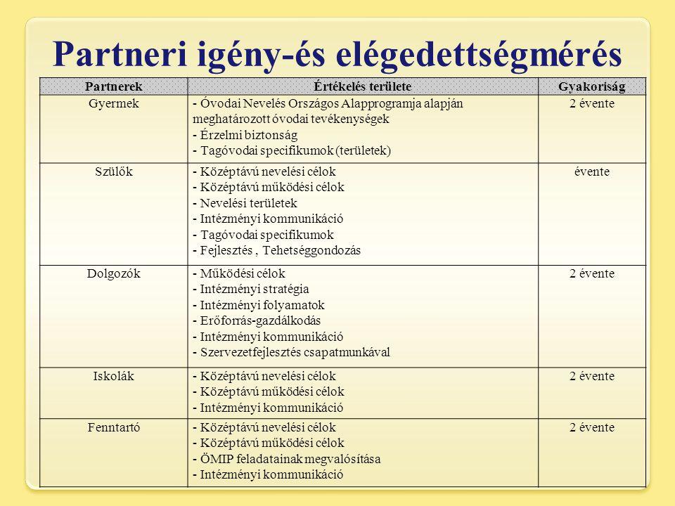 Partneri igény-és elégedettségmérés PartnerekÉrtékelés területeGyakoriság Gyermek- Óvodai Nevelés Országos Alapprogramja alapján meghatározott óvodai tevékenységek - Érzelmi biztonság - Tagóvodai specifikumok (területek) 2 évente Szülők- Középtávú nevelési célok - Középtávú működési célok - Nevelési területek - Intézményi kommunikáció - Tagóvodai specifikumok - Fejlesztés, Tehetséggondozás évente Dolgozók- Működési célok - Intézményi stratégia - Intézményi folyamatok - Erőforrás-gazdálkodás - Intézményi kommunikáció - Szervezetfejlesztés csapatmunkával 2 évente Iskolák- Középtávú nevelési célok - Középtávú működési célok - Intézményi kommunikáció 2 évente Fenntartó- Középtávú nevelési célok - Középtávú működési célok - ÖMIP feladatainak megvalósítása - Intézményi kommunikáció 2 évente