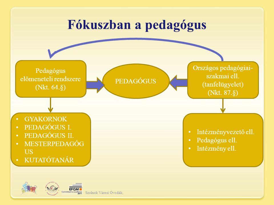 Fókuszban a pedagógus Szolnok Városi Óvodák, PEDAGÓGUS Pedagógus előmeneteli rendszere (Nkt.