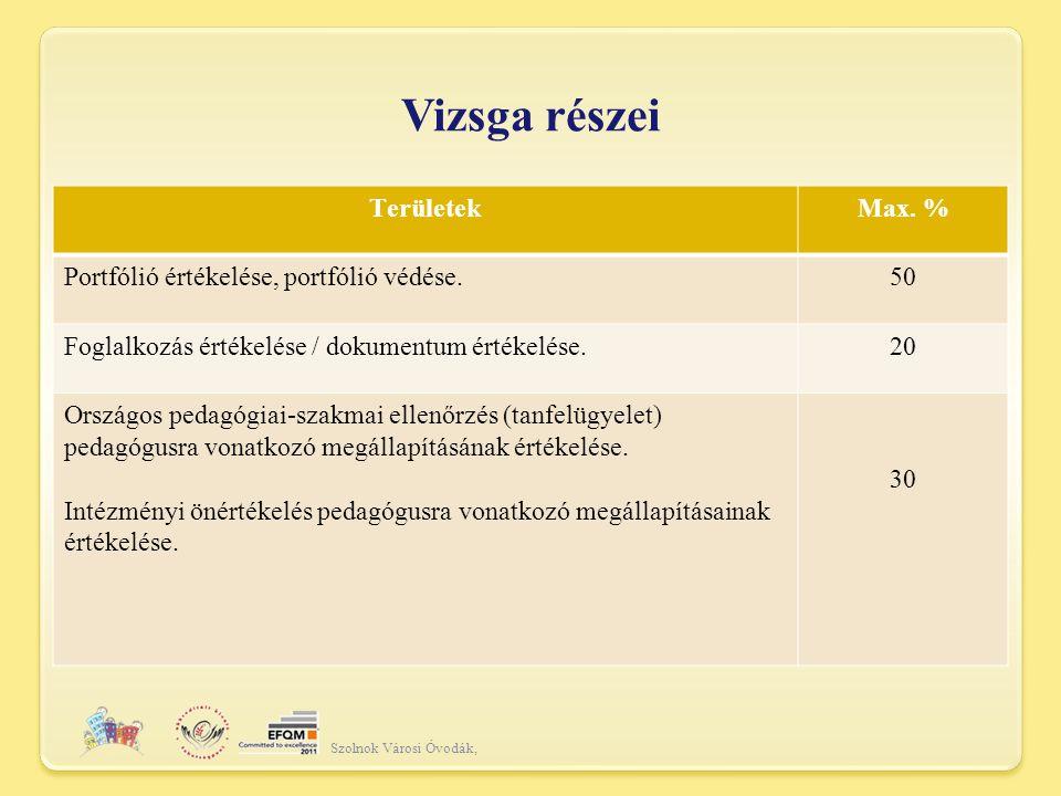 Vizsga részei Szolnok Városi Óvodák, TerületekMax.