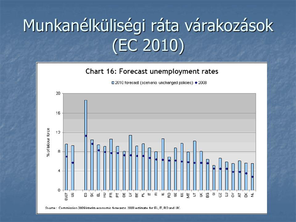 Munkanélküliségi ráta várakozások (EC 2010)