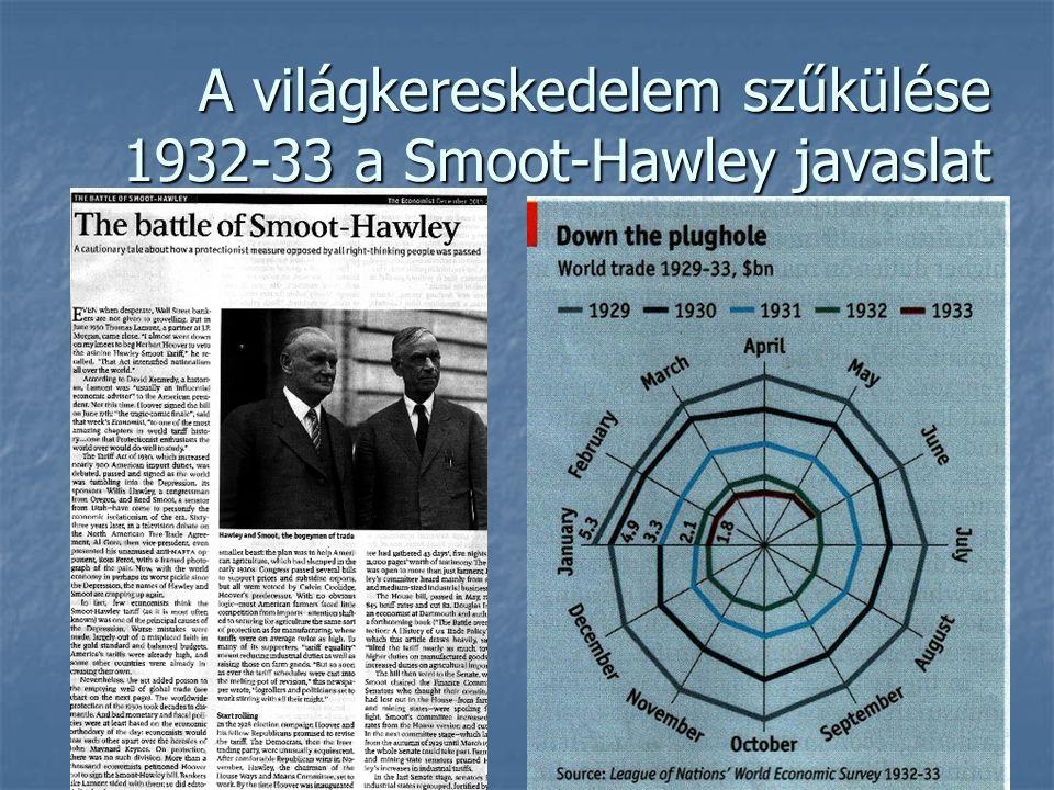 A világkereskedelem szűkülése 1932-33 a Smoot-Hawley javaslat