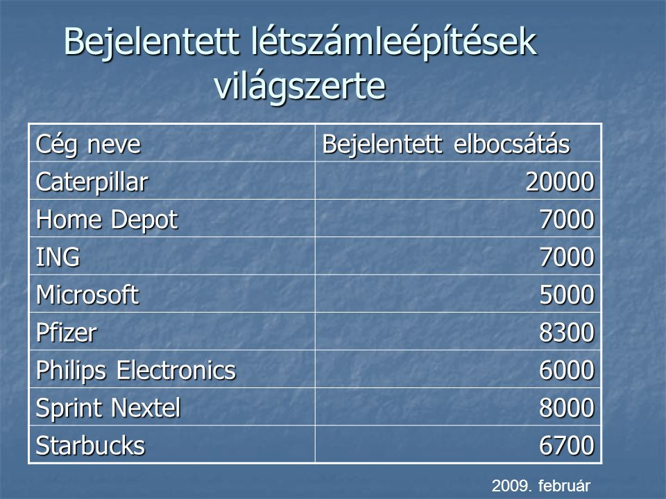 Bejelentett létszámleépítések világszerte Cég neve Bejelentett elbocsátás Caterpillar20000 Home Depot 7000 ING7000 Microsoft5000 Pfizer8300 Philips El