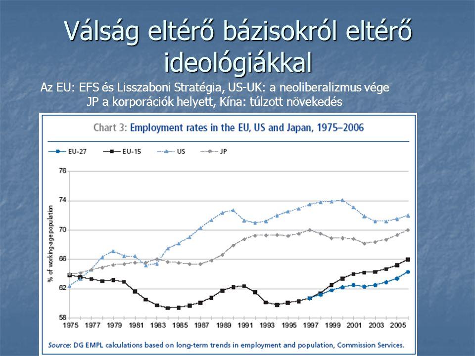 Válság eltérő bázisokról eltérő ideológiákkal Az EU: EFS és Lisszaboni Stratégia, US-UK: a neoliberalizmus vége JP a korporációk helyett, Kína: túlzot