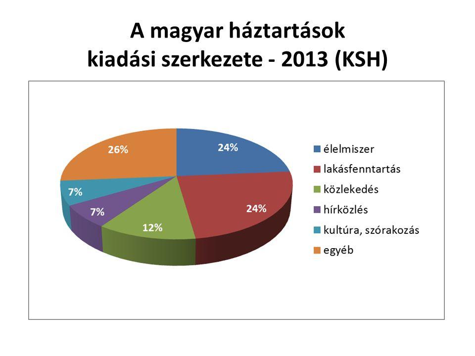 A magyar háztartások kiadási szerkezete - 2013 (KSH)
