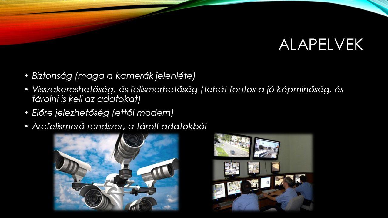 ALAPELVEK Biztonság (maga a kamerák jelenléte) Visszakereshetőség, és felismerhetőség (tehát fontos a jó képminőség, és tárolni is kell az adatokat) E