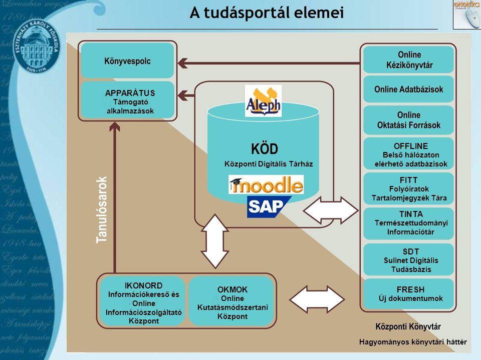 A KÖD (Központi Digitális Tárház) szerkezete  Korszerű tartalmi struktúra  Mobilitás  Flexibilitás  Szemantikus web  Ontológiák  Relevancia térkép  Grafikus böngészés