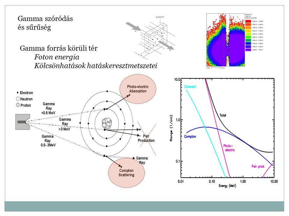 Gamma szóródás és sűrűség Gamma forrás körüli tér Foton energia Kölcsönhatások hatáskeresztmetszetei