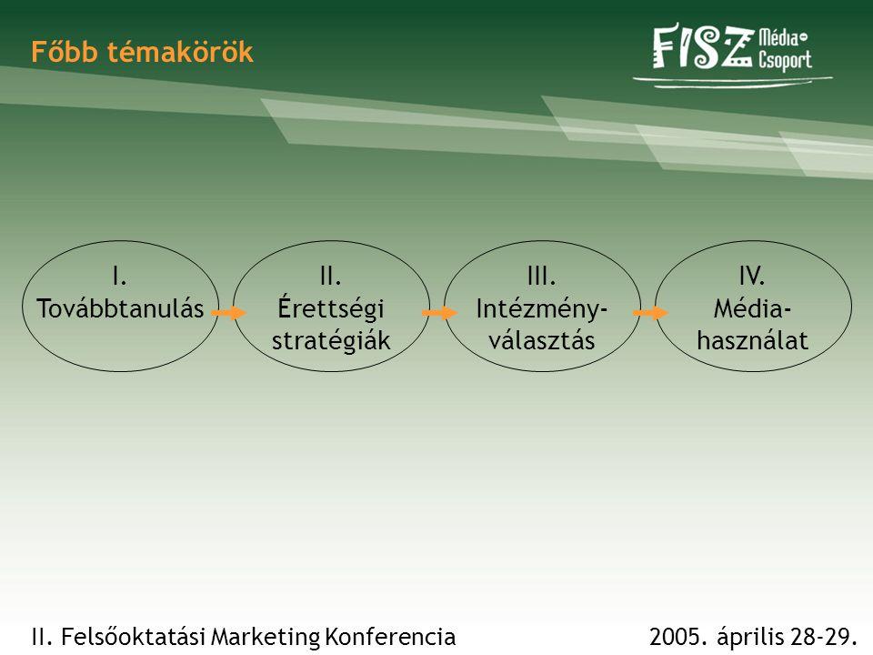 2005.április 28-29.II. Felsőoktatási Marketing Konferencia Főbb témakörök I.