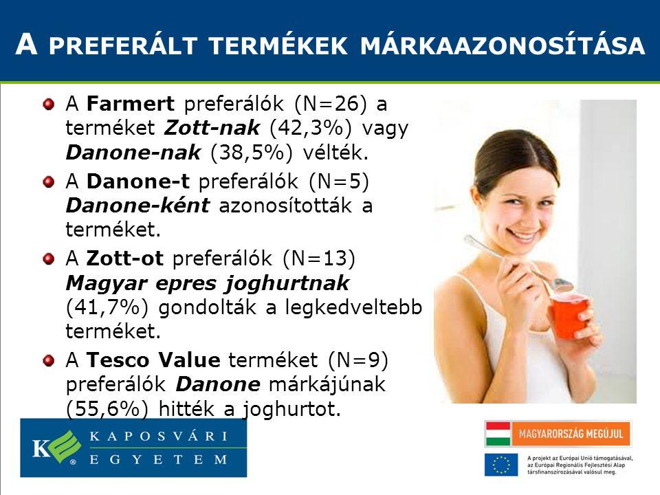 A Farmert preferálók (N=26) a terméket Zott-nak (42,3%) vagy Danone-nak (38,5%) vélték. A Danone-t preferálók (N=5) Danone-ként azonosították a termék