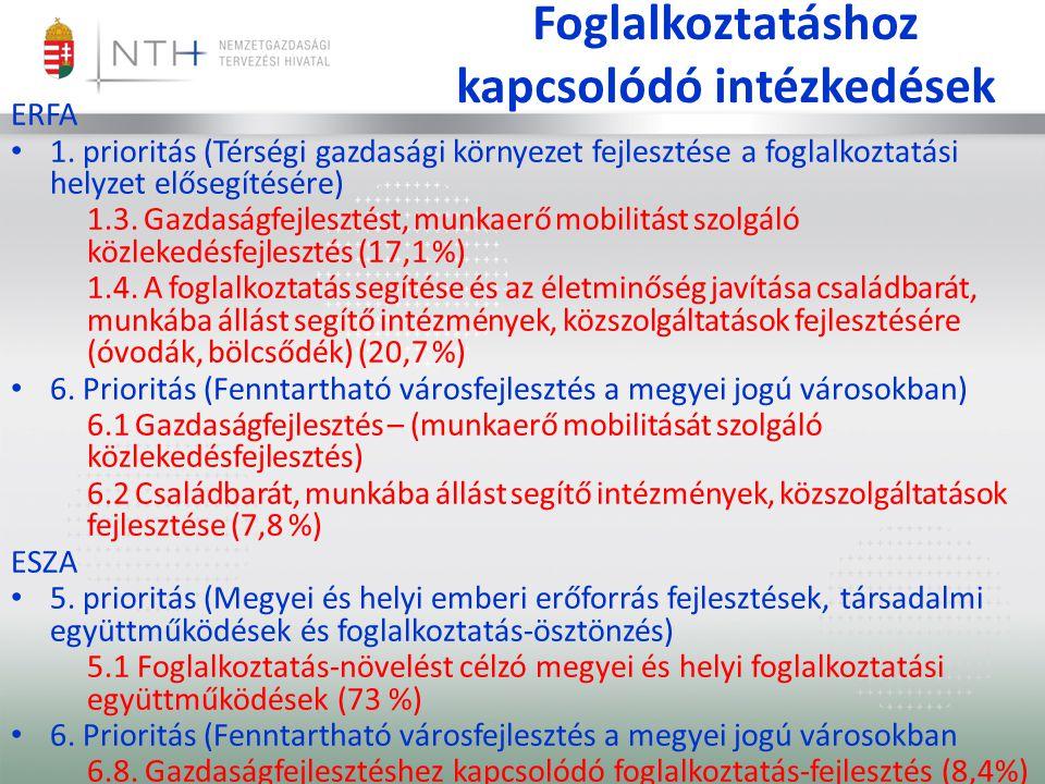 Foglalkoztatáshoz kapcsolódó intézkedések ERFA 1. prioritás (Térségi gazdasági környezet fejlesztése a foglalkoztatási helyzet elősegítésére) 1.3. Ga