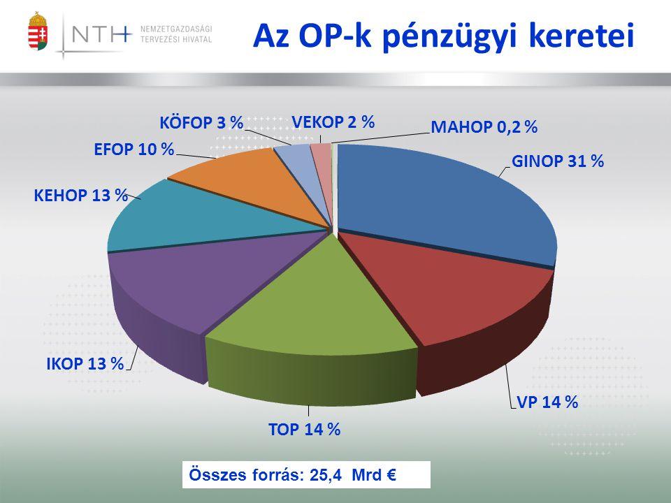 Az OP-k pénzügyi keretei Összes forrás: 25,4 Mrd €