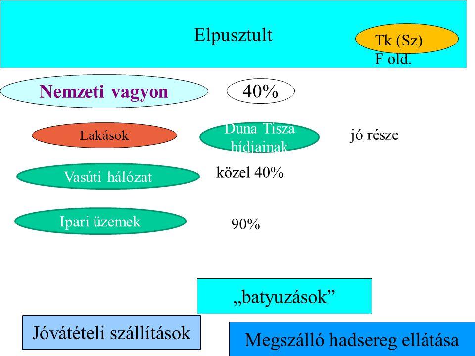 """Elpusztult """"batyuzások"""" Megszálló hadsereg ellátása Nemzeti vagyon Lakások Jóvátételi szállítások 40% Tk (Sz) F old. jó része Vasúti hálózat közel 40%"""