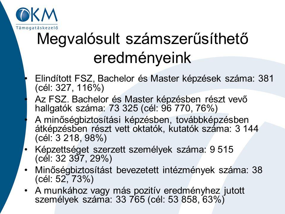 Megvalósult számszerűsíthető eredményeink Elindított FSZ, Bachelor és Master képzések száma: 381 (cél: 327, 116%) Az FSZ.