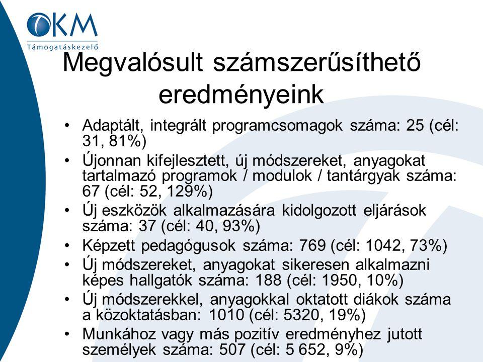 Megvalósult számszerűsíthető eredményeink Adaptált, integrált programcsomagok száma: 25 (cél: 31, 81%) Újonnan kifejlesztett, új módszereket, anyagoka