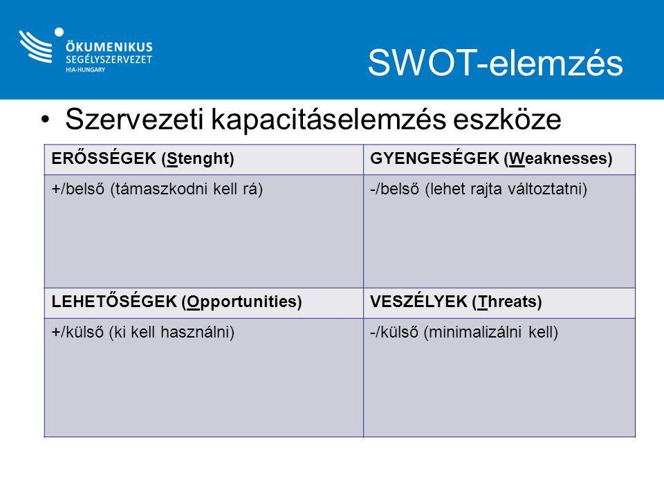 SWOT-elemzés Szervezeti kapacitáselemzés eszköze ERŐSSÉGEK (Stenght)GYENGESÉGEK (Weaknesses) +/belső (támaszkodni kell rá)-/belső (lehet rajta változt