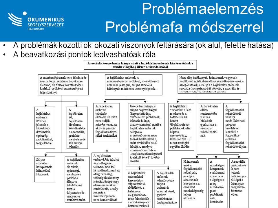Problémaelemzés Problémafa módszerrel A problémák közötti ok-okozati viszonyok feltárására (ok alul, felette hatása) A beavatkozási pontok leolvasható