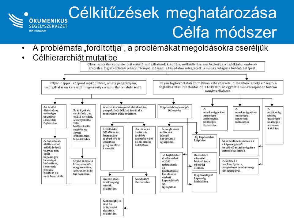 """Célkitűzések meghatározása Célfa módszer A problémafa """"fordítottja"""", a problémákat megoldásokra cseréljük Célhierarchiát mutat be"""