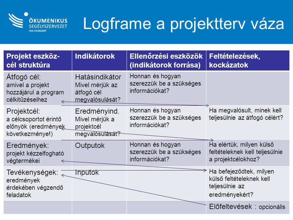Logframe a projektterv váza Projekt eszköz- cél struktúra IndikátorokEllenőrzési eszközök (indikátorok forrása) Feltételezések, kockázatok Átfogó cél: