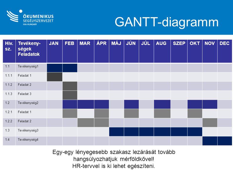 GANTT-diagramm Hiv. sz. Tevékeny- ségek Feladatok JANFEBMARÁPRMÁJJÚNJÚLAUGSZEPOKTNOVDEC 1.1Tevékenység1 1.1.1Feladat 1 1.1.2Feladat 2 1.1.3Feladat 3 1