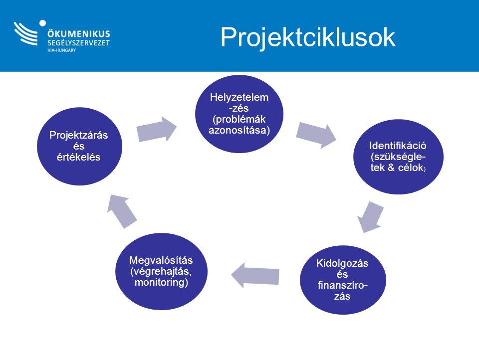 Projektciklusok Helyzetelem -zés (problémák azonosítása) Identifikáció (szükségle- tek & célok ) Kidolgozás és finanszíro- zás Megvalósítás (végrehajt