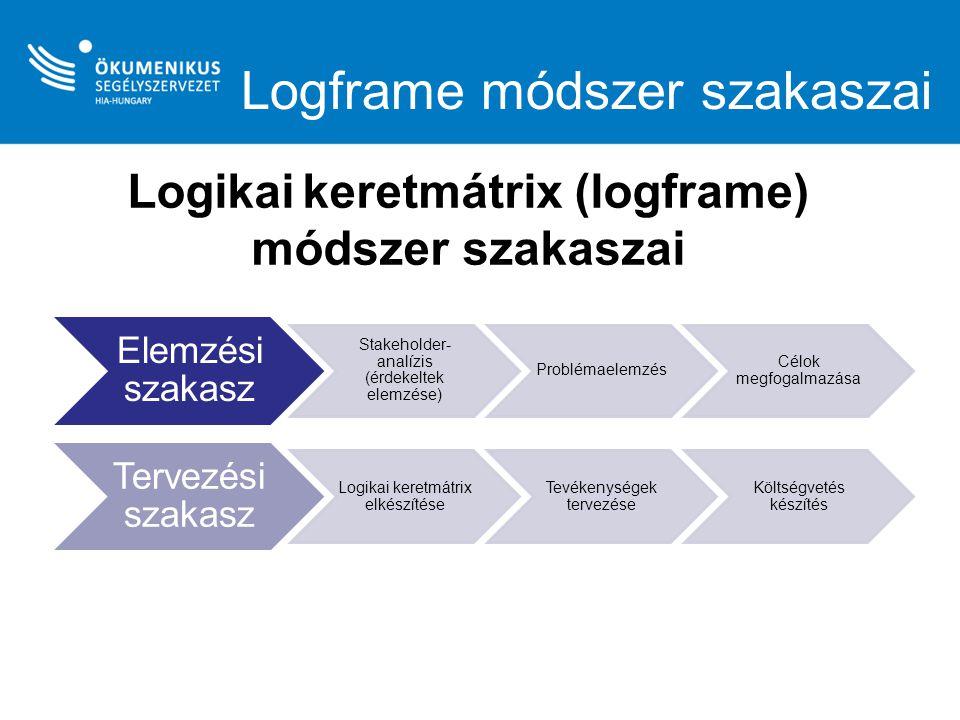 Logframe módszer szakaszai Elemzési szakasz Stakeholder- analízis (érdekeltek elemzése) Problémaelemzés Célok megfogalmazása Tervezési szakasz Logikai