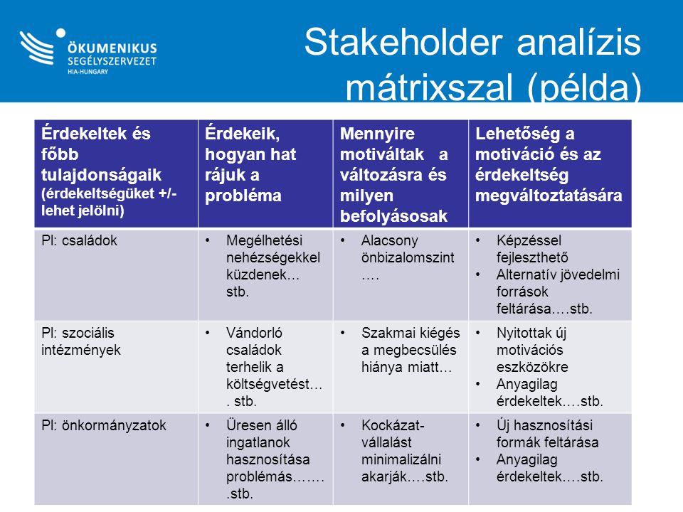 Stakeholder analízis mátrixszal (példa) Érdekeltek és főbb tulajdonságaik (érdekeltségüket +/- lehet jelölni) Érdekeik, hogyan hat rájuk a probléma Me