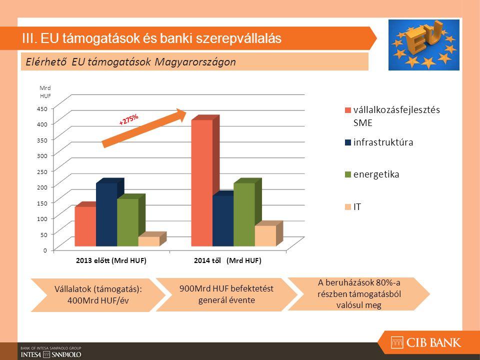 III. EU támogatások és banki szerepvállalás Vállalatok (támogatás): 400Mrd HUF/év 900Mrd HUF befektetést generál évente A beruházások 80%-a részben tá
