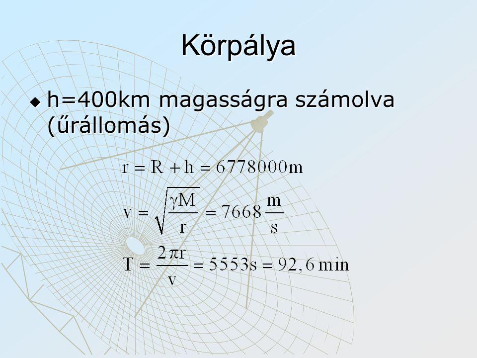 Körpálya  h=400km magasságra számolva (űrállomás)