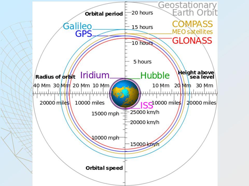 Low Earth Orbit (LEO)  kb.200-2000 km magasság (felszín felett)  kb.