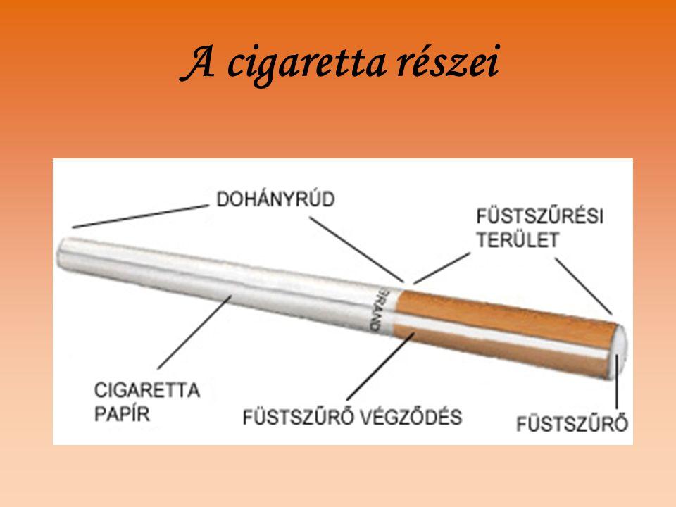 A cigaretta részei