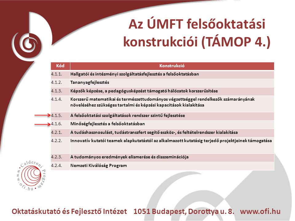 Oktatáskutató és Fejlesztő Intézet 1051 Budapest, Dorottya u. 8. www.ofi.hu Az ÚMFT felsőoktatási konstrukciói (TÁMOP 4.) KódKonstrukció 4.1.1.Hallgat