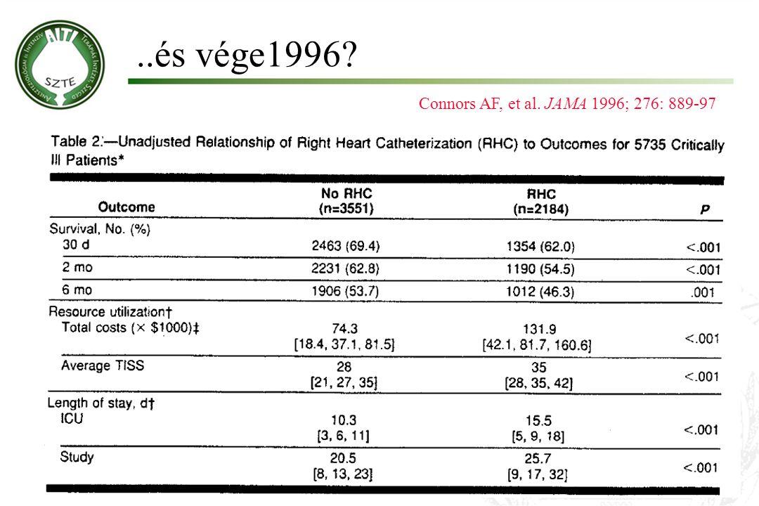 ..és vége1996? Connors AF, et al. JAMA 1996; 276: 889-97