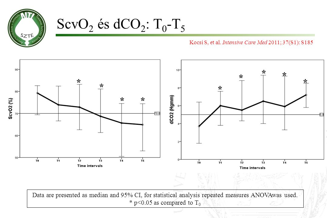 ScvO 2 és dCO 2 : T 0 -T 5 ** * * * * * * * Data are presented as median and 95% CI, for statistical analysis repeated measures ANOVAwas used. * p<0.0