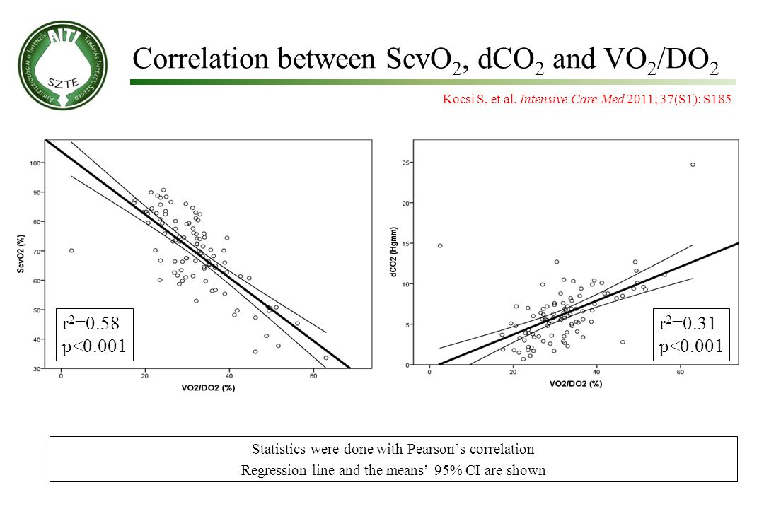 r 2 =0.31 p<0.001 r 2 =0.58 p<0.001 Correlation between ScvO 2, dCO 2 and VO 2 /DO 2 Statistics were done with Pearson's correlation Regression line and the means' 95% CI are shown Kocsi S, et al.