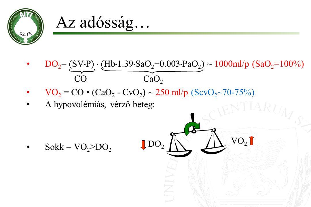 Az adósság… DO 2 = (SV P) (Hb 1.39 SaO 2 +0.003 PaO 2 ) ~ 1000ml/p (SaO 2 =100%) VO 2 = CO (CaO 2 - CvO 2 ) ~ 250 ml/p (ScvO 2 ~70-75%) A hypovolémiás