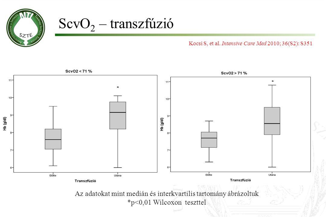 ScvO 2 – transzfúzió Az adatokat mint medián és interkvartilis tartomány ábrázoltuk *p<0,01 Wilcoxon teszttel Kocsi S, et al. Intensive Care Med 2010;