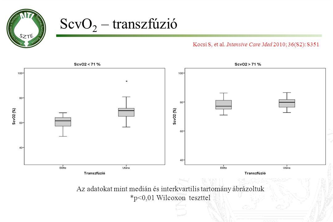 ScvO 2 – transzfúzió Az adatokat mint medián és interkvartilis tartomány ábrázoltuk *p<0,01 Wilcoxon teszttel * Kocsi S, et al. Intensive Care Med 201