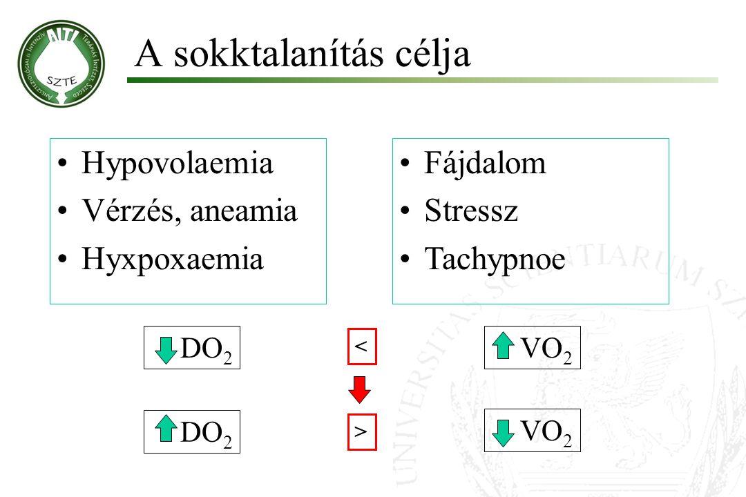 DO 2 Fájdalom Stressz Tachypnoe VO 2 Hypovolaemia Vérzés, aneamia Hyxpoxaemia < > DO 2 VO 2 A sokktalanítás célja