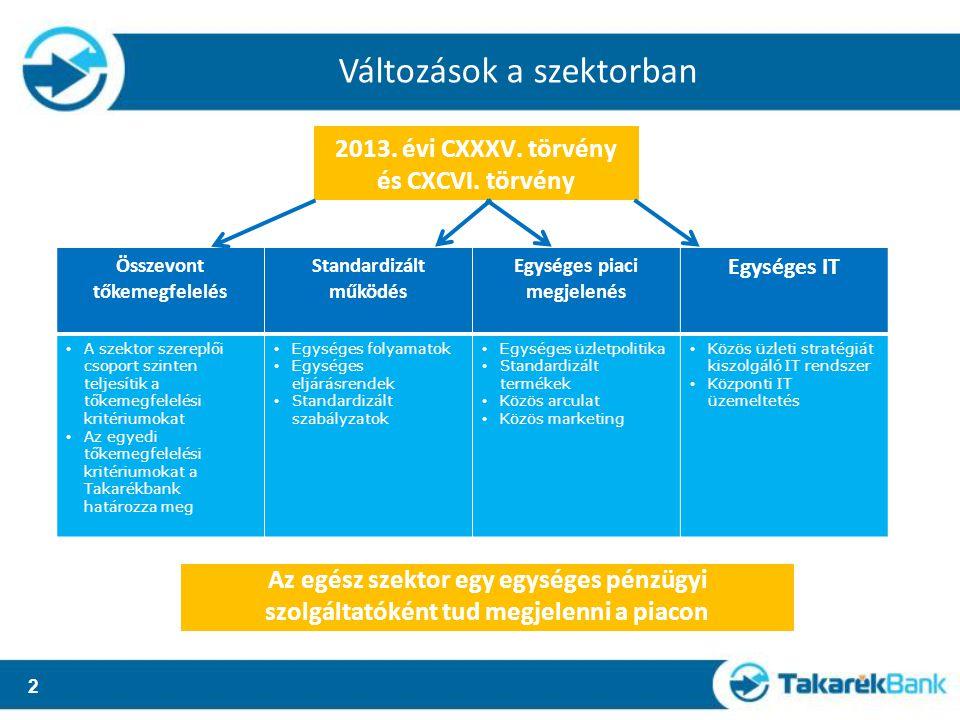 2 Összevont tőkemegfelelés Standardizált működés Egységes piaci megjelenés Egységes IT A szektor szereplői csoport szinten teljesítik a tőkemegfelelési kritériumokat Az egyedi tőkemegfelelési kritériumokat a Takarékbank határozza meg Egységes folyamatok Egységes eljárásrendek Standardizált szabályzatok Egységes üzletpolitika Standardizált termékek Közös arculat Közös marketing Közös üzleti stratégiát kiszolgáló IT rendszer Központi IT üzemeltetés 2013.