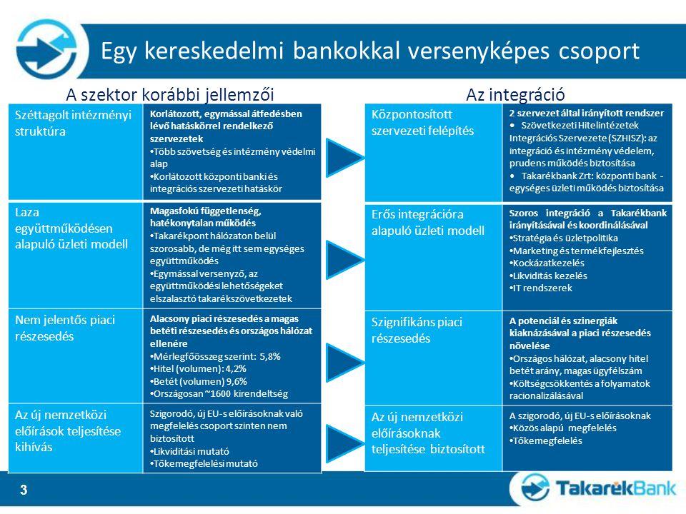 Széttagolt intézményi struktúra Korlátozott, egymással átfedésben lévő hatáskörrel rendelkező szervezetek Több szövetség és intézmény védelmi alap Korlátozott központi banki és integrációs szervezeti hatáskör Laza együttműködésen alapuló üzleti modell Magasfokú függetlenség, hatékonytalan működés Takarékpont hálózaton belül szorosabb, de még itt sem egységes együttműködés Egymással versenyző, az együttműködési lehetőségeket elszalasztó takarékszövetkezetek Nem jelentős piaci részesedés Alacsony piaci részesedés a magas betéti részesedés és országos hálózat ellenére Mérlegfőösszeg szerint: 5,8% Hitel (volumen): 4,2% Betét (volumen) 9,6% Országosan ~1600 kirendeltség Az új nemzetközi előírások teljesítése kihívás Szigorodó, új EU-s előírásoknak való megfelelés csoport szinten nem biztosított Likviditási mutató Tőkemegfelelési mutató 3 Központosított szervezeti felépítés 2 szervezet által irányított rendszer Szövetkezeti Hitelintézetek Integrációs Szervezete (SZHISZ): az integráció és intézmény védelem, prudens működés biztosítása Takarékbank Zrt: központi bank - egységes üzleti működés biztosítása Erős integrációra alapuló üzleti modell Szoros integráció a Takarékbank irányításával és koordinálásával Stratégia és üzletpolitika Marketing és termékfejlesztés Kockázatkezelés Likviditás kezelés IT rendszerek Szignifikáns piaci részesedés A potenciál és szinergiák kiaknázásával a piaci részesedés növelése Országos hálózat, alacsony hitel betét arány, magas ügyfélszám Költségcsökkentés a folyamatok racionalizálásával Az új nemzetközi előírásoknak teljesítése biztosított A szigorodó, új EU-s előírásoknak Közös alapú megfelelés Tőkemegfelelés Egy kereskedelmi bankokkal versenyképes csoport A szektor korábbi jellemzőiAz integráció