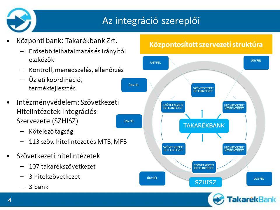 4 TAKARÉKBANK SZÖVETKEZETI HITELINTÉZET SZHISZ Központi bank: Takarékbank Zrt. –Erősebb felhatalmazás és irányítói eszközök –Kontroll, menedszelés, el