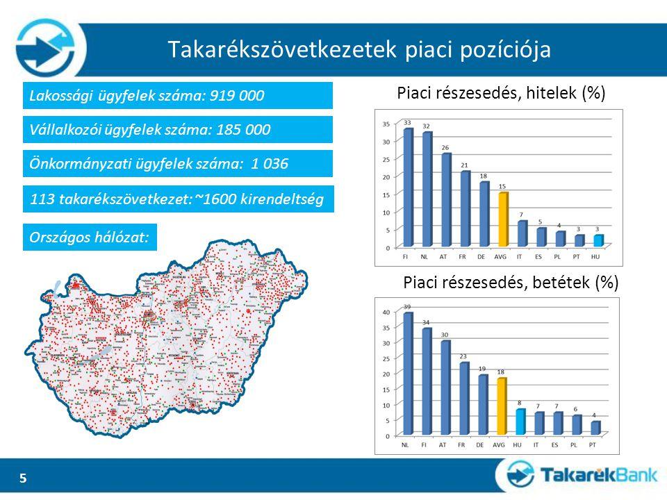 5 Takarékszövetkezetek piaci pozíciója Országos hálózat: Lakossági ügyfelek száma: 919 000 Vállalkozói ügyfelek száma: 185 000 Önkormányzati ügyfelek