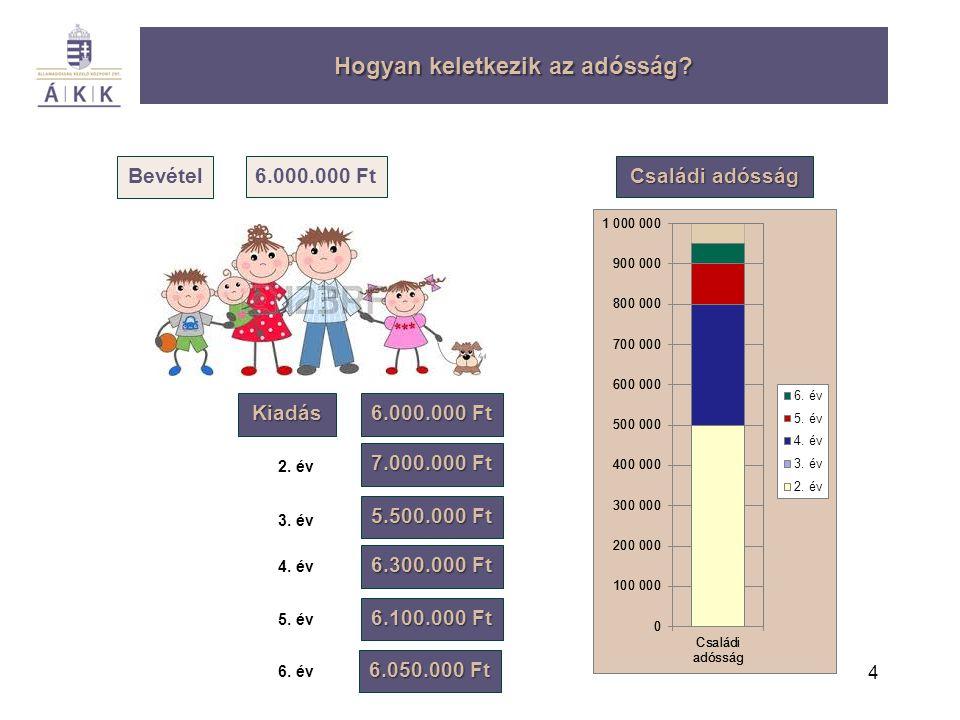 4 Bevétel Kiadás Hogyan keletkezik az adósság? 6.000.000 Ft 7.000.000 Ft 5.500.000 Ft 6.300.000 Ft 6.100.000 Ft 6.050.000 Ft 2. év 3. év 4. év 5. év 6