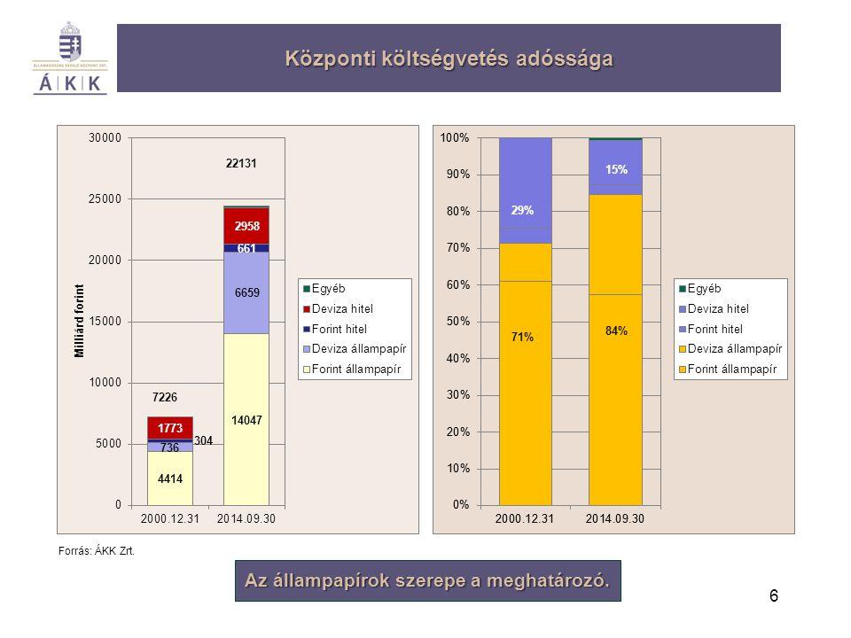 6 Központi költségvetés adóssága Forrás: ÁKK Zrt. Az állampapírok szerepe a meghatározó. 7226